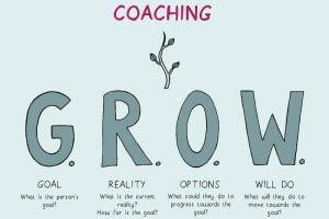 Mô hình coaching GROW: Phát triển nhân viên cho thành công đột phá