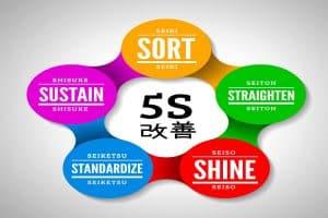 Quy trình 5S là gì? Ứng dụng thực tế trong doanh nghiệp